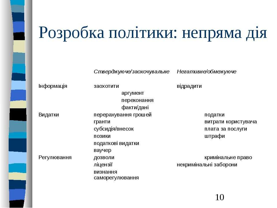 Розробка політики: непряма дія Стверджуюче/заохочувальне Негативне/обмежуюче ...