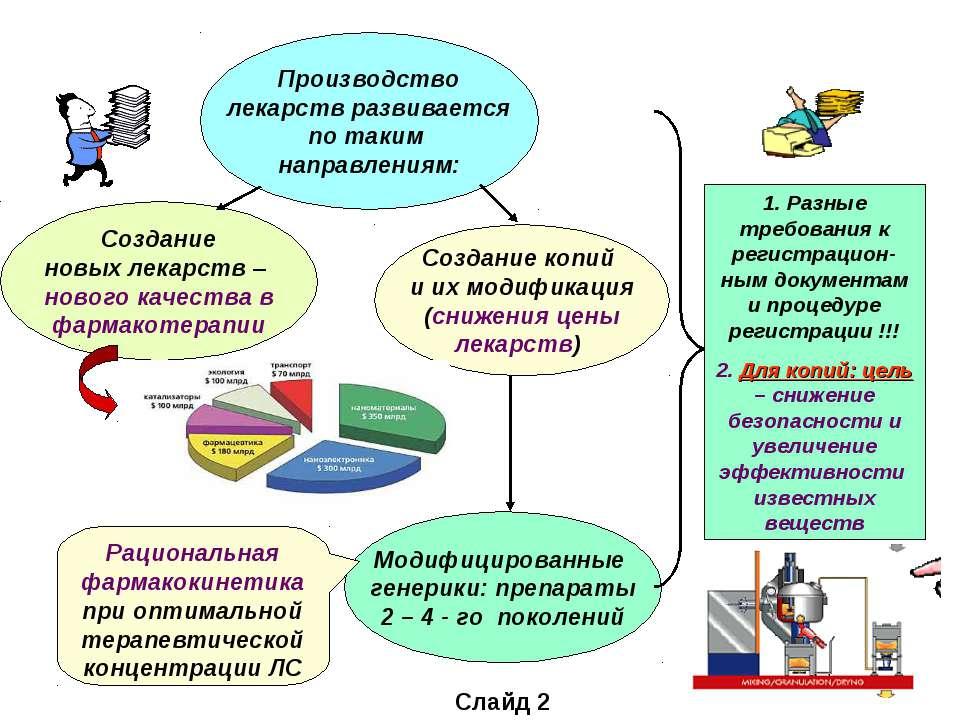 Производство лекарств развивается по таким направлениям: Создание новых лекар...