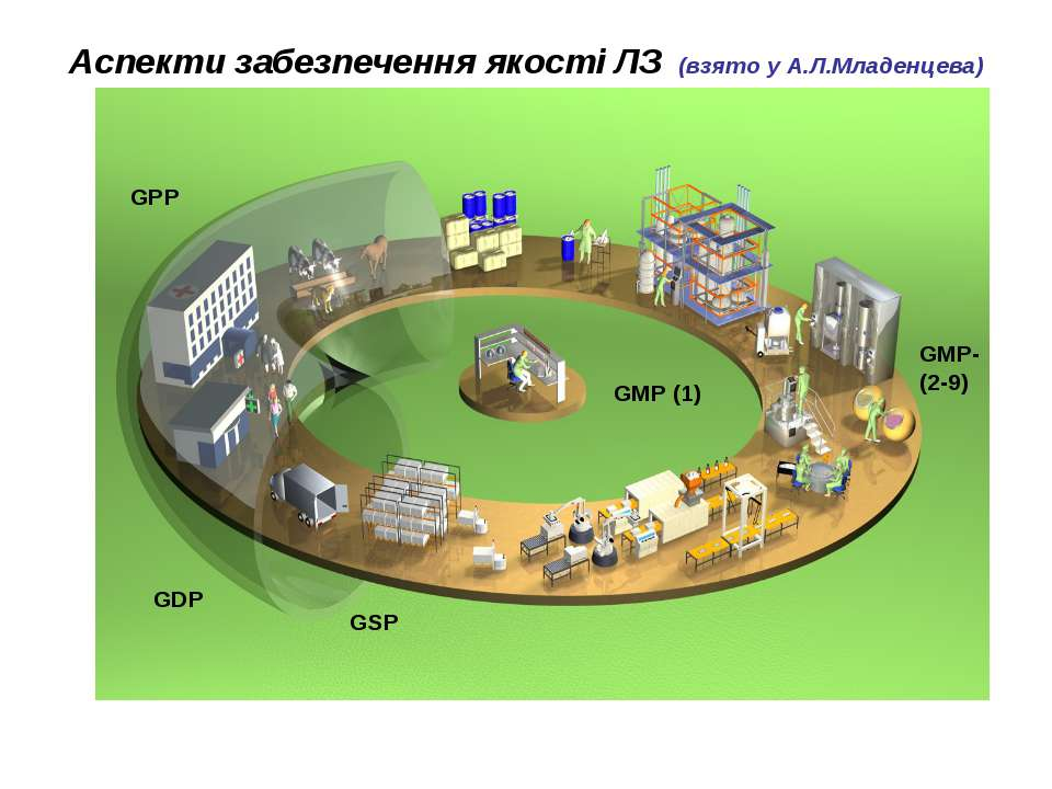 Аспекти забезпечення якості ЛЗ (взято у А.Л.Младенцева)