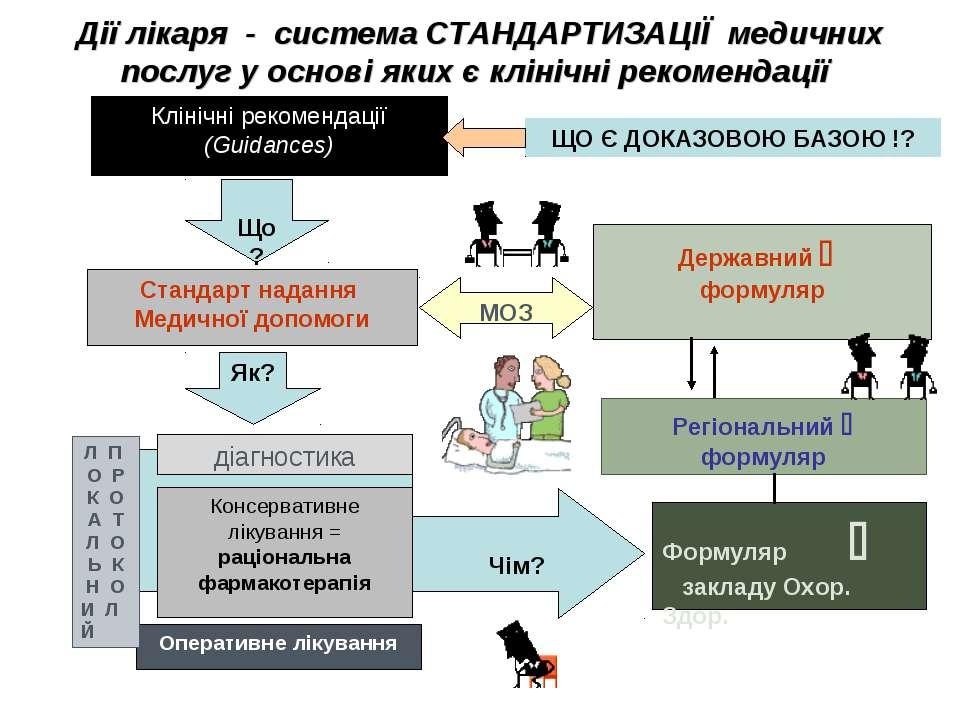 Дії лікаря - система СТАНДАРТИЗАЦІЇ медичних послуг у основі яких є клінічні ...