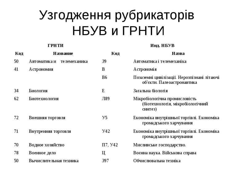 Узгодження рубрикаторів НБУВ и ГРНТИ
