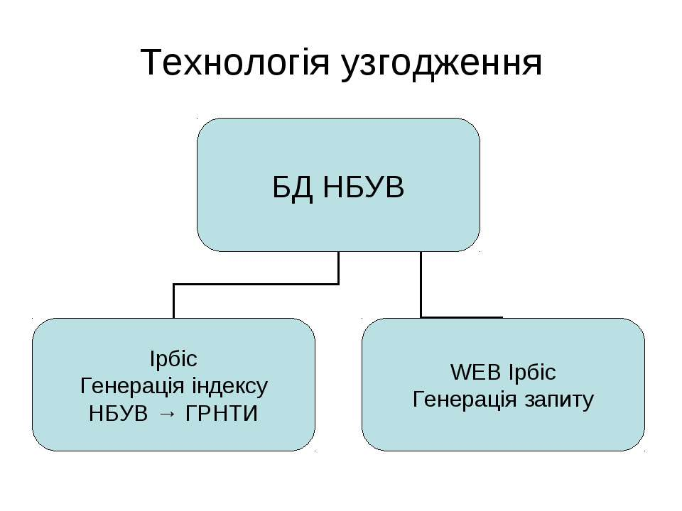 Технологія узгодження