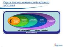 * Оцінка власних можливостей кар'єрного зростання