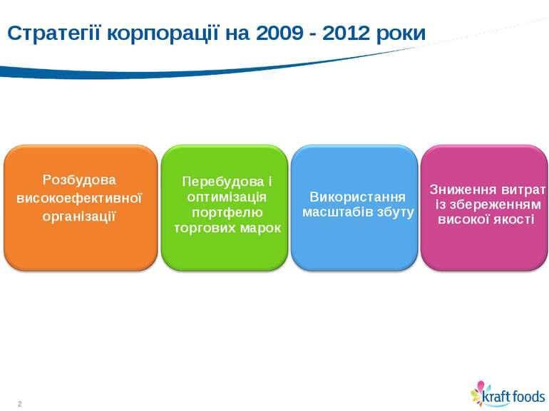 * Стратегії корпорації на 2009 - 2012 роки Розбудова високоефективної організ...