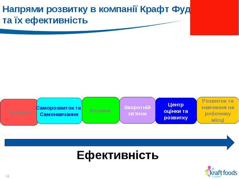 * Напрями розвитку в компанії Крафт Фудз та їх ефективність Розвиток та навча...