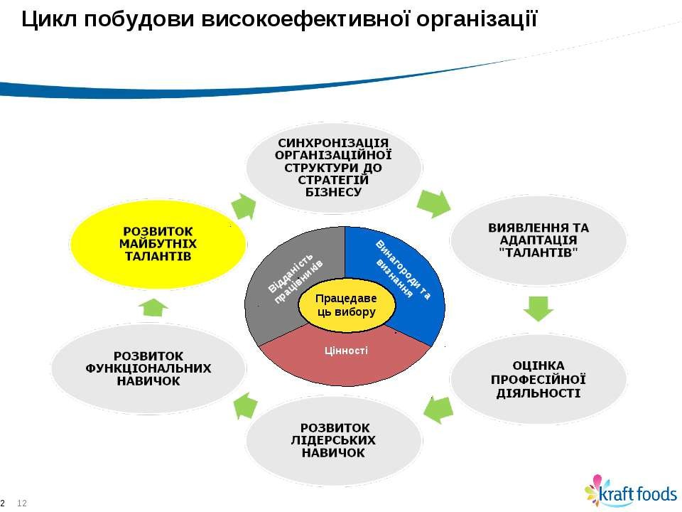 * * Цикл побудови високоефективної організації