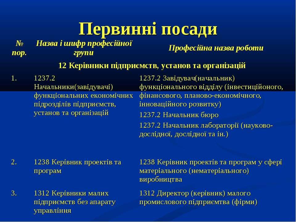 Первинні посади № пор. Назва і шифр професійної групи Професійна назва роботи...