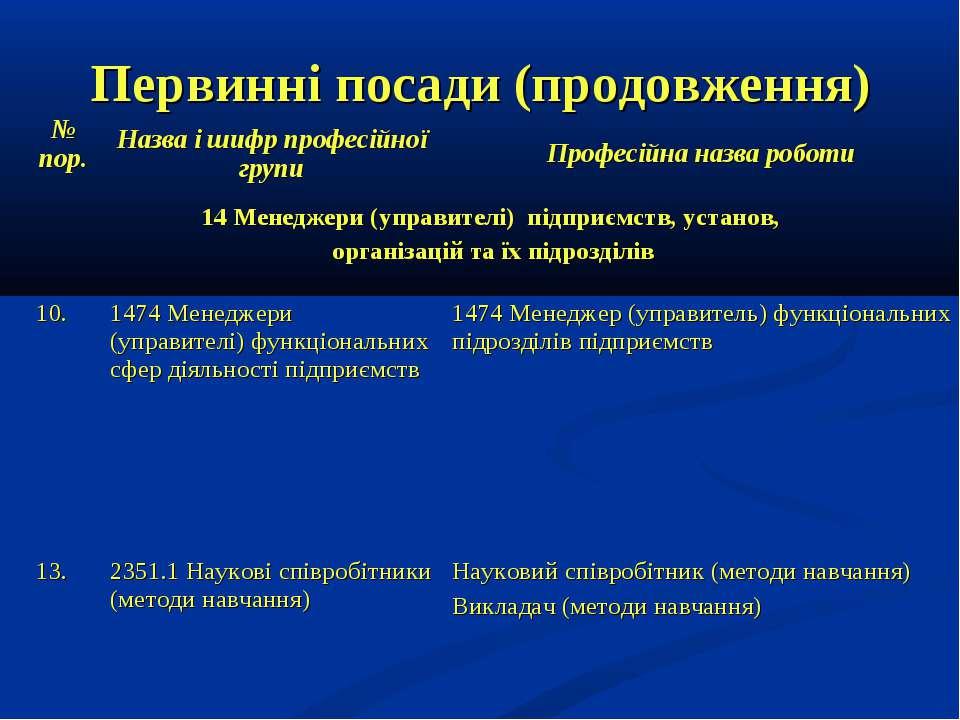 Первинні посади (продовження) № пор. Назва і шифр професійної групи Професійн...