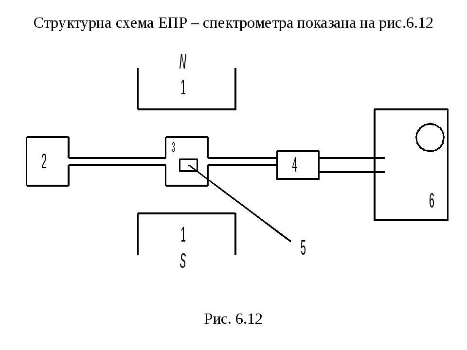Структурна схема ЕПР – спектрометра показана на рис.6.12 Рис. 6.12