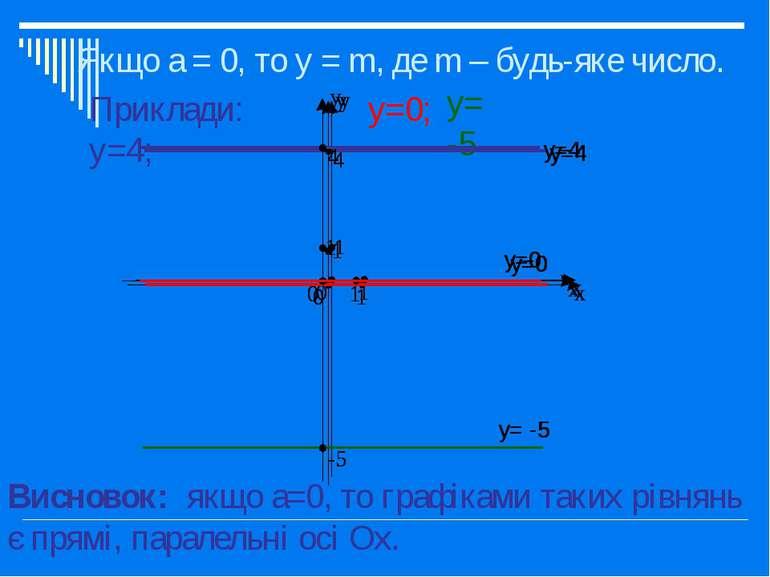 Якщо а = 0, то у = m, де m – будь-яке число. Приклади: y=4; y=0; y= -5 Виснов...
