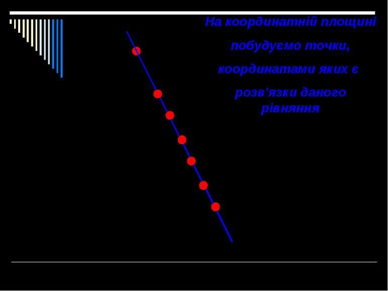 На координатній площині побудуємо точки, координатами яких є розв'язки даного...