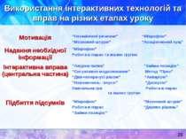 Використання інтерактивних технологій та вправ на різних етапах уроку