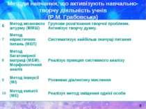 Методи навчання, що активізують навчально-творчу діяльність учнів (Р.М. Грабо...