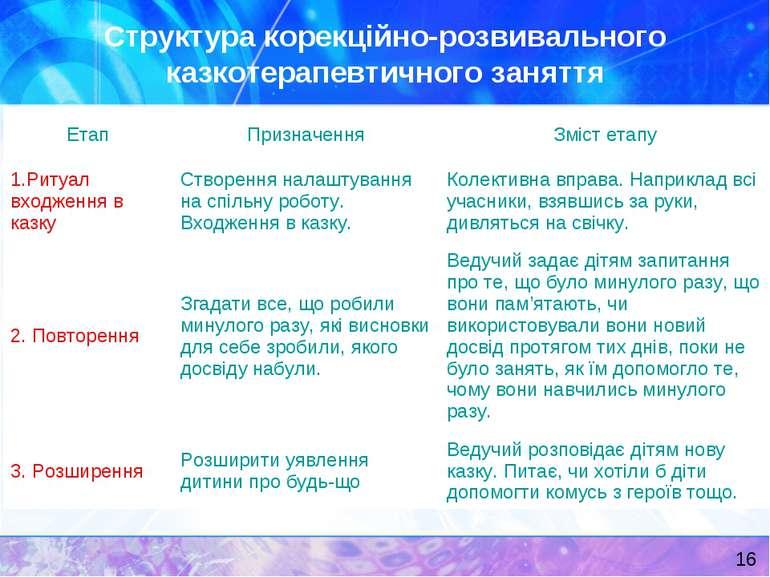 Структура корекційно-розвивального казкотерапевтичного заняття