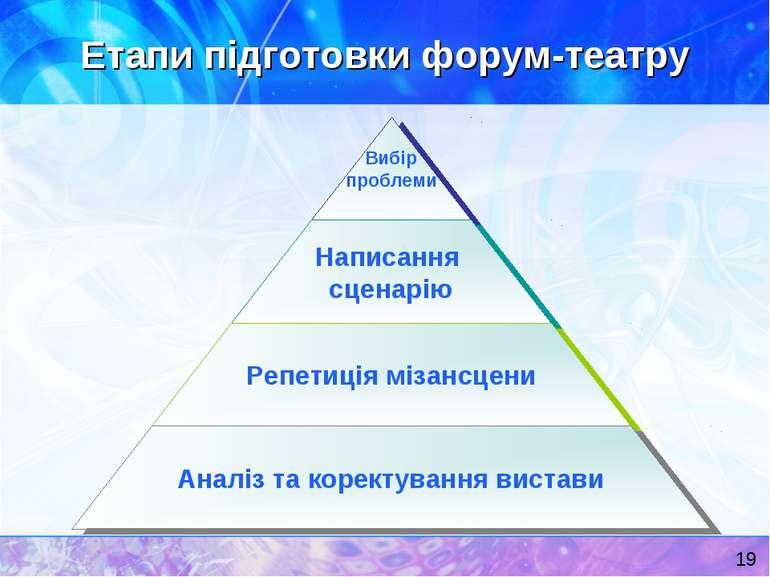 Етапи підготовки форум-театру