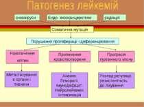 онковіруси Ендо- екзоканцерогени радіація Соматична мутація Порушення проліфе...