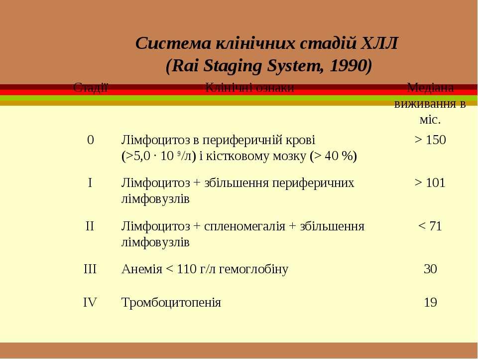 Система клінічних стадій ХЛЛ (Rai Staging System, 1990)