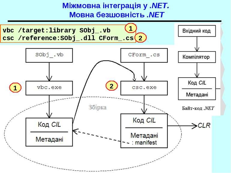 Міжмовна інтеграція у .NET. Мовна безшовність .NET vbc /target:library SObj_....