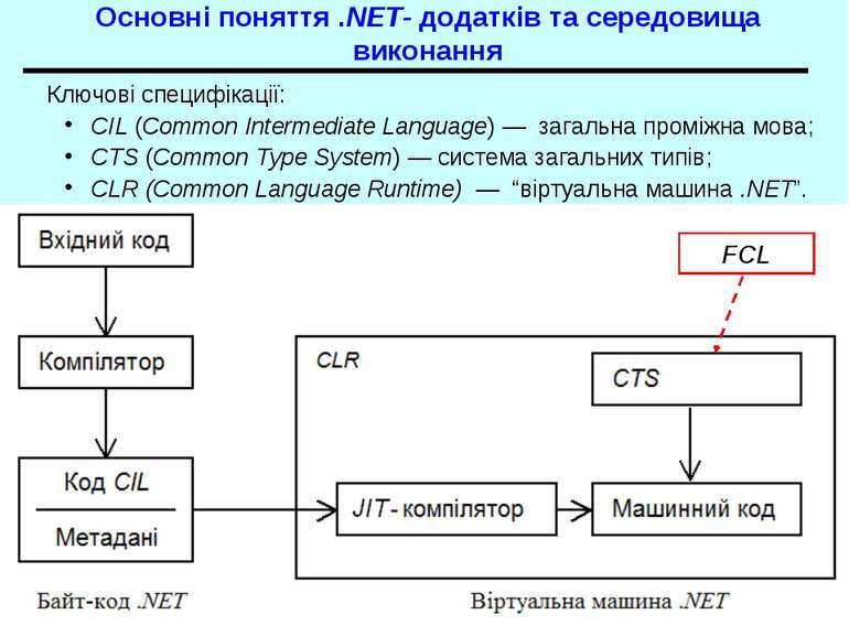 Основні поняття .NET- додатків та середовища виконання Ключові специфікації: ...