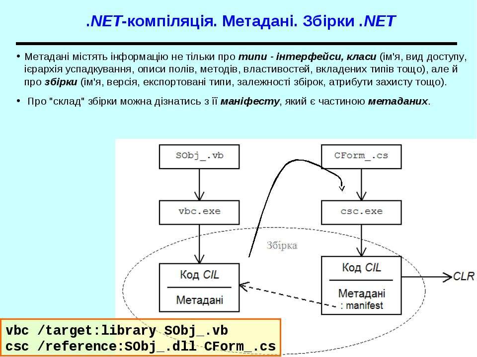 .NET-компіляція. Метадані. Збірки .NET Метадані містять інформацію не тільки ...