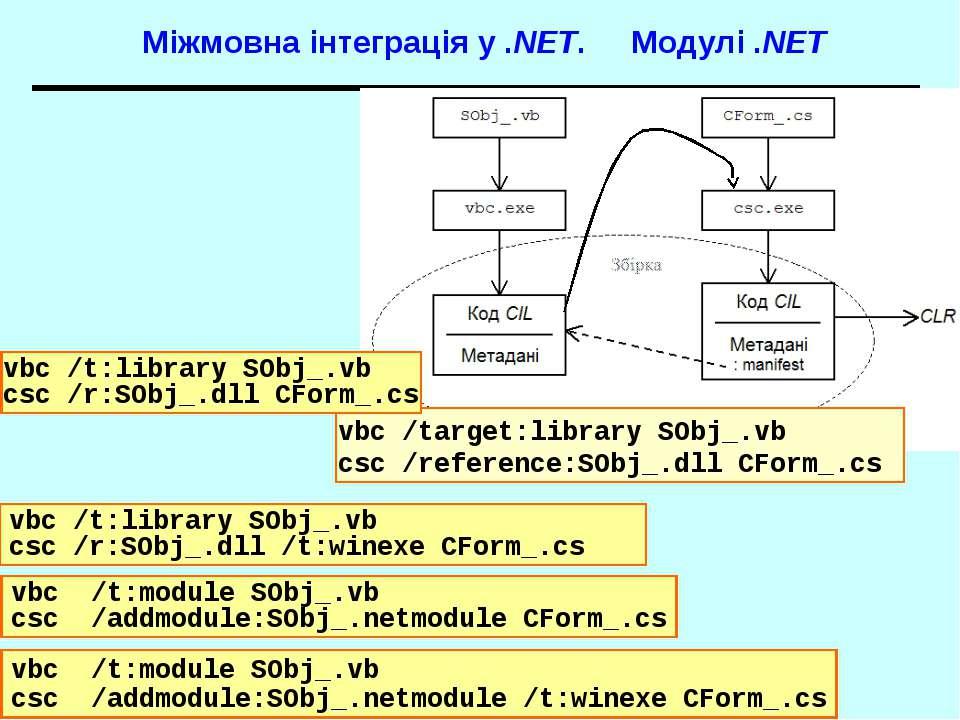 Міжмовна інтеграція у .NET. Модулі .NET vbc /t:module SObj_.vb csc /addmodule...