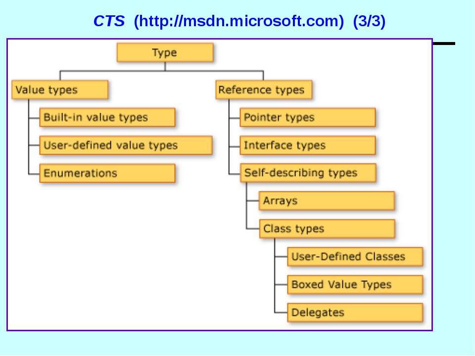 CTS (http://msdn.microsoft.com) (3/3) Основи .NET Framework