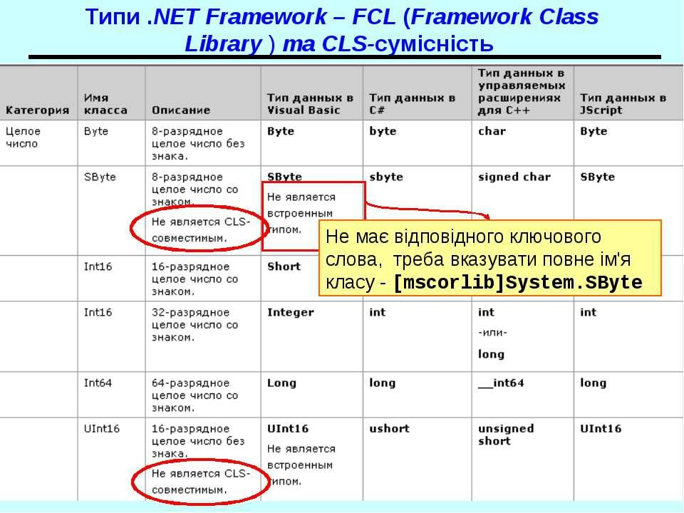 Типи .NET Framework – FCL (Framework Class Library ) та CLS-сумісність Не має...