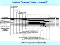 """Модель Гантера """"фази — функції"""" Основи програмної інженерії"""