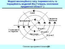 """Моделі еволюційного типу. Інкрементність та ітераційність моделей ЖЦ (""""спірал..."""