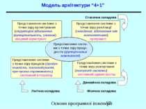 """Модель архітектури """"4+1"""" Представлення системи з точки зору проектування (стр..."""