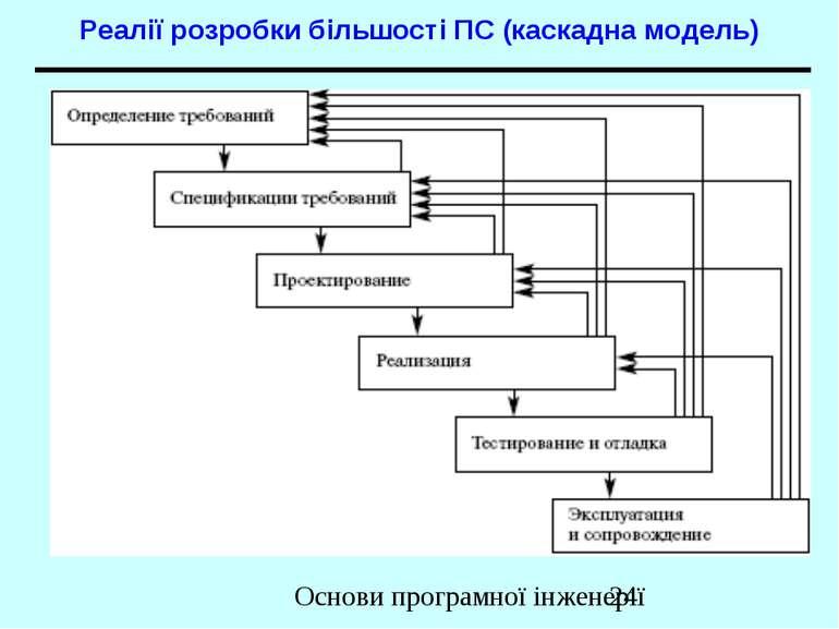 Реалії розробки більшості ПС (каскадна модель) Основи програмної інженерії