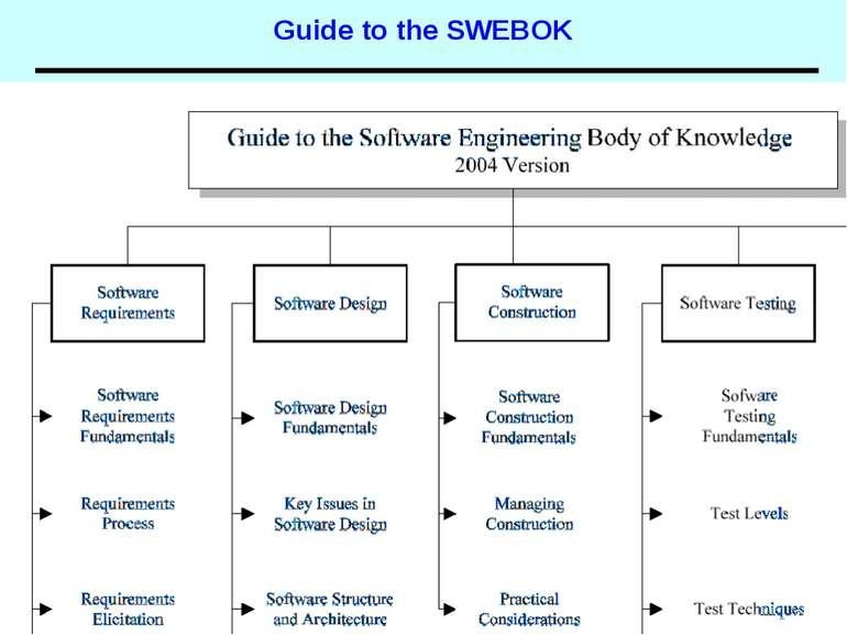 Guide to the SWEBOK Основи програмної інженерії