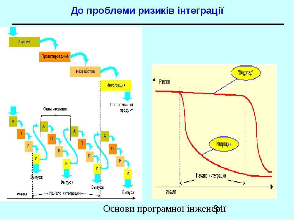 До проблеми ризиків інтеграції Основи програмної інженерії