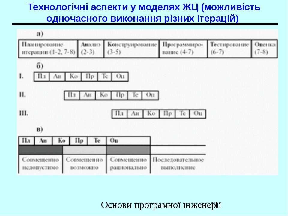 Технологічні аспекти у моделях ЖЦ (можливість одночасного виконання різних іт...