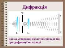 Дифракція Схема утворення областей світла й тіні при дифракції на щілині
