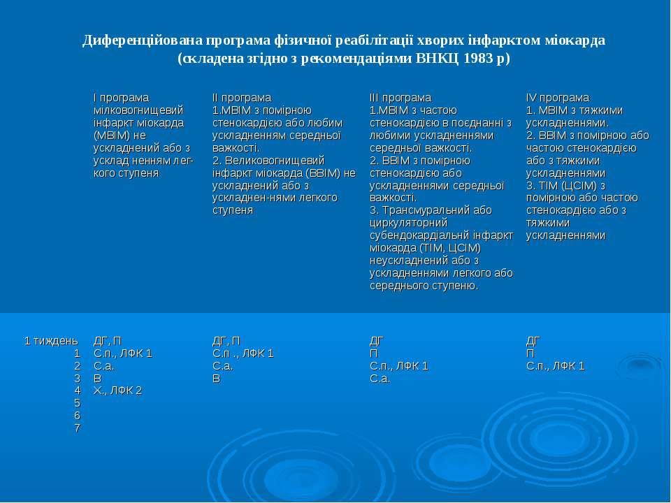 Диференційована програма фізичної реабілітації хворих інфарктом міокарда (скл...