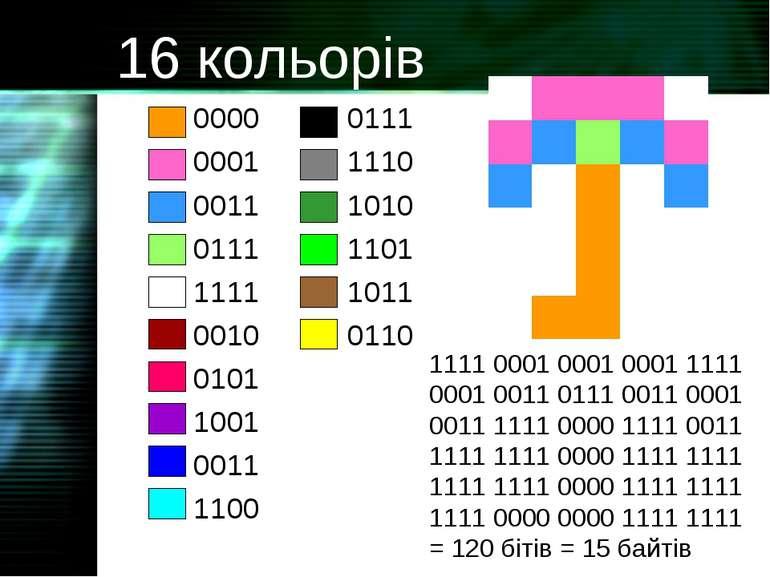 16 кольорів 0000 0111 0001 1110 0011 1010 0111 1101 1111 1011 0010 0110 0101 ...
