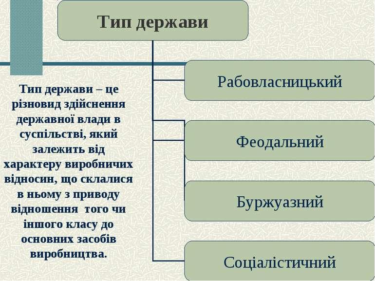 Тип держави – це різновид здійснення державної влади в суспільстві, який зале...