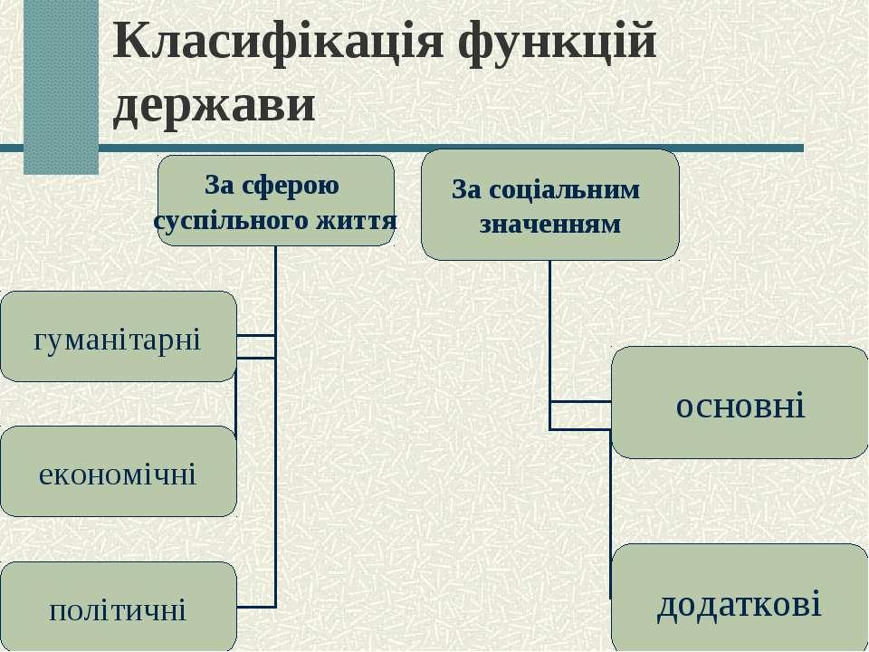 Класифікація функцій держави