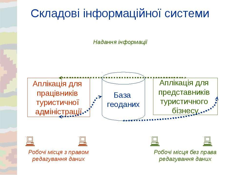 Складові інформаційної системи База геоданих Аплікація для представників тури...