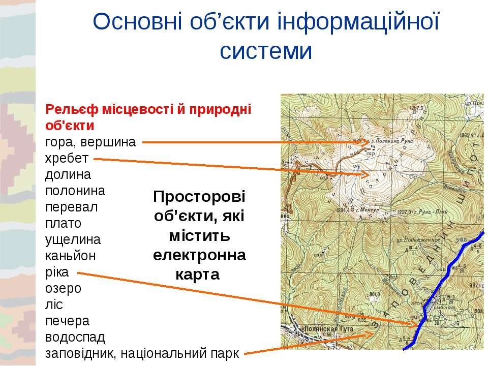Основні об'єкти інформаційної системи Рельєф місцевості й природні об'єкти го...