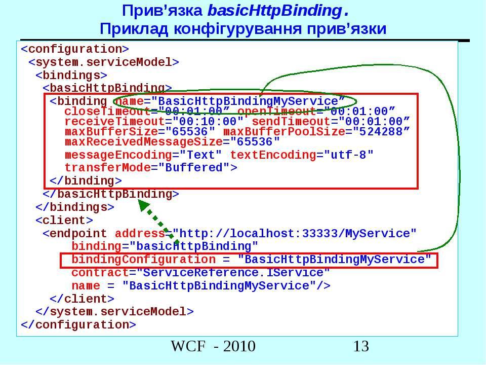 Прив'язка basicHttpBinding. Приклад конфігурування прив'язки