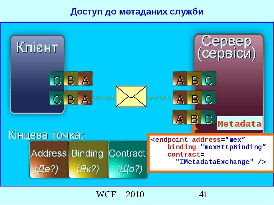 Metadata Доступ до метаданих служби WCF - 2010