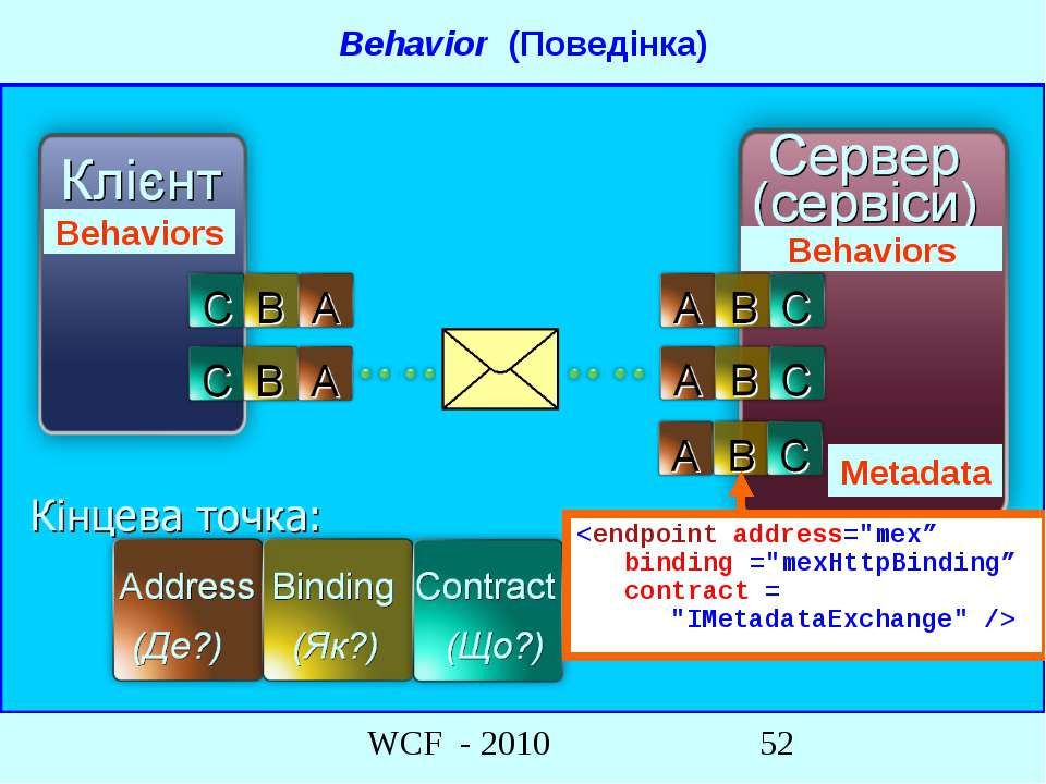 Metadata Behavior (Поведінка) Behaviors Behaviors WCF - 2010