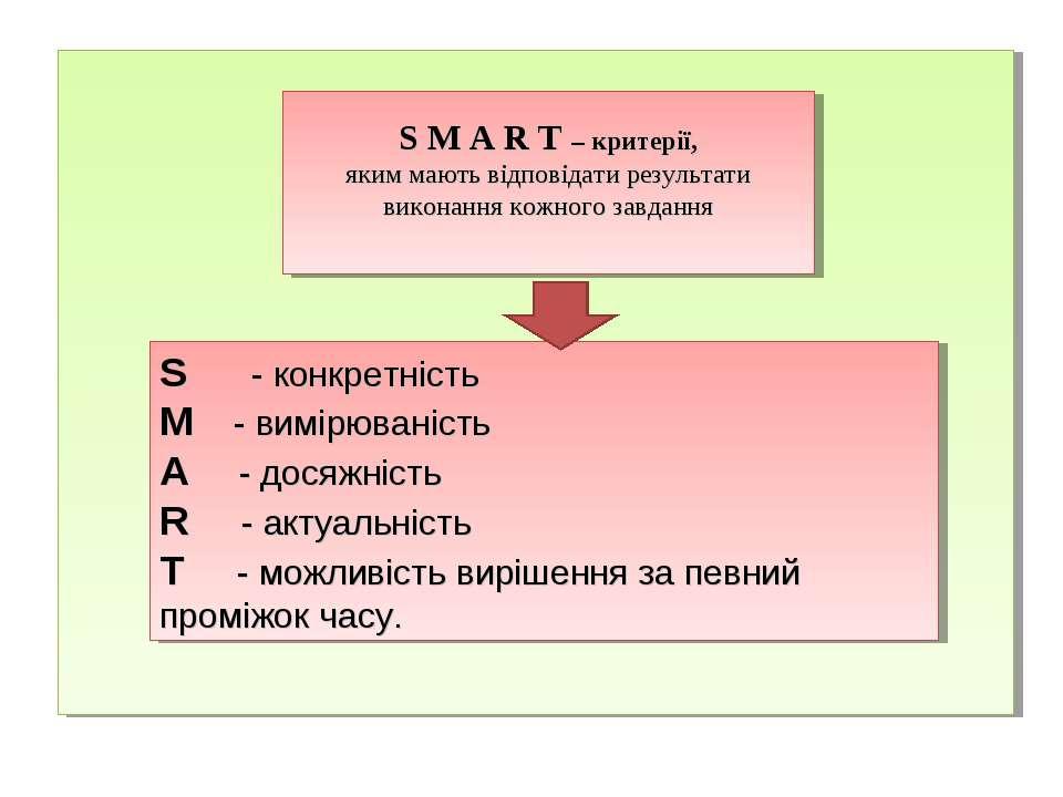 S M A R T – критерії, яким мають відповідати результати виконання кожного зав...