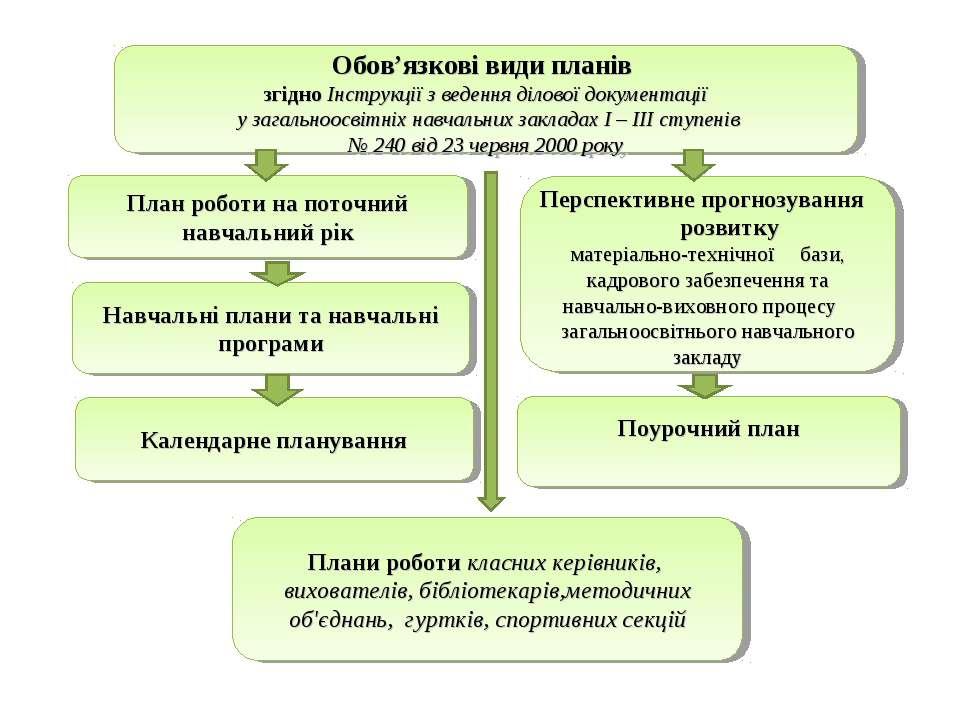 Обов'язкові види планів згідно Інструкції з ведення ділової документації у за...