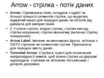 Аrrow - стрілка - потік даних Arrow: Спрямована лінія, складена з однієї чи б...