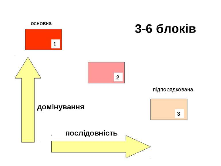 основна підпорядкована домінування послідовність 3-6 блоків 1 2 3