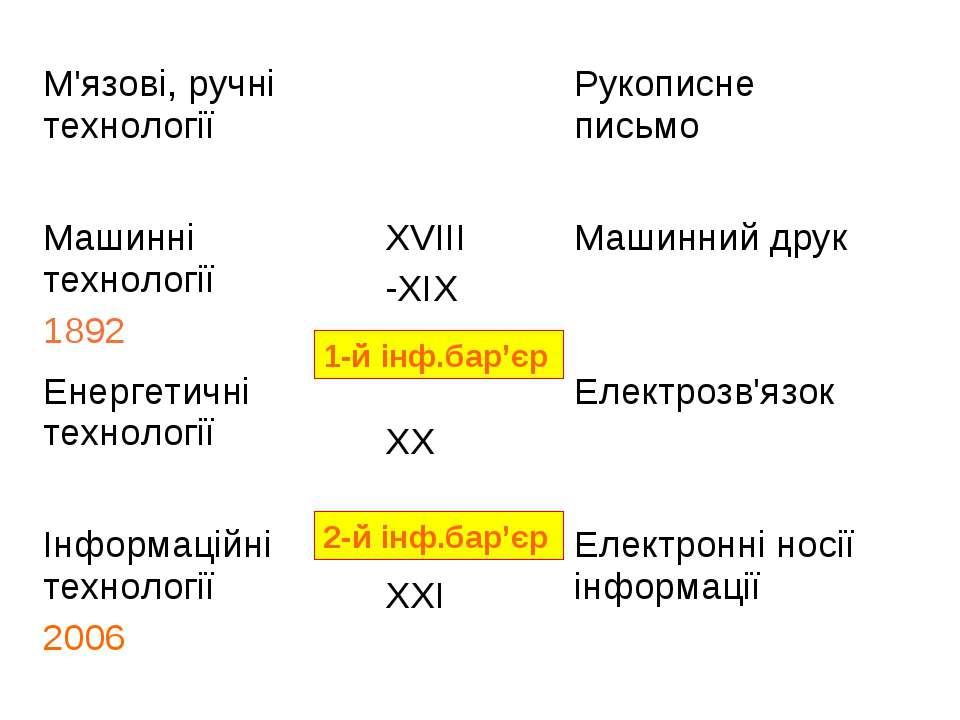1-й інф.бар'єр 2-й інф.бар'єр