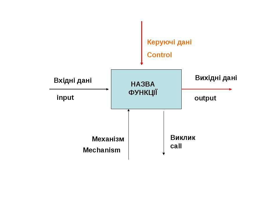 НАЗВА ФУНКЦІЇ Вхідні дані Керуючі дані Control Вихідні дані Механізм input ou...